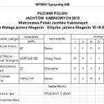 Wyniki MPJK PPJK 2013 dla S600